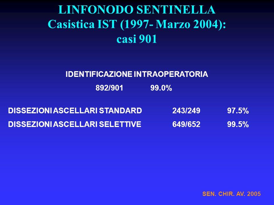 LINFONODO SENTINELLA Casistica IST (1997- Marzo 2004): casi 901 IDENTIFICAZIONE INTRAOPERATORIA 892/901 99.0% DISSEZIONI ASCELLARI STANDARD243/24997.5% DISSEZIONI ASCELLARI SELETTIVE649/65299.5% SEN.