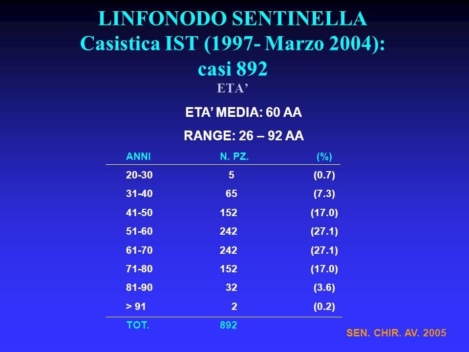 LINFONODO SENTINELLA Casistica IST (1997- Marzo 2004): casi 892 ETA ETA MEDIA: 60 AA RANGE: 26 – 92 AA ANNIN. PZ. (%) 20-30 5(0.7) 31-40 65(7.3) 41-50