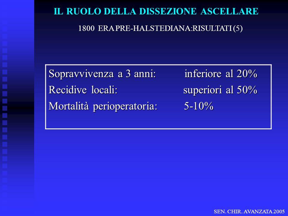 LINFONODO SENTINELLA Casistica IST (1997- Marzo 2004): 892 casi pN+ Dissezione Standard pT Tot.