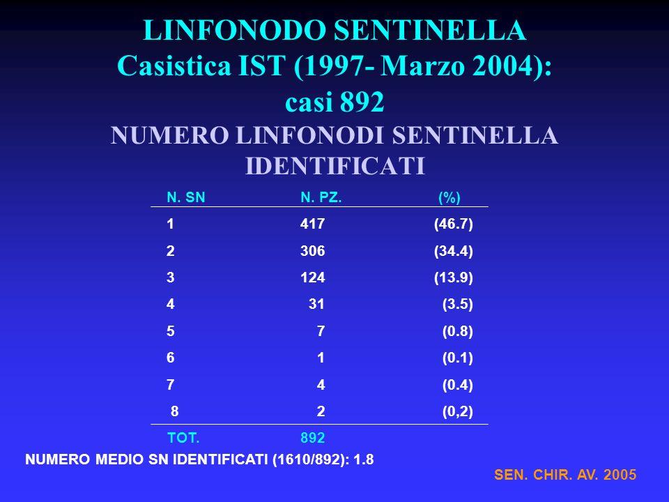 LINFONODO SENTINELLA Casistica IST (1997- Marzo 2004): casi 892 NUMERO LINFONODI SENTINELLA IDENTIFICATI N.