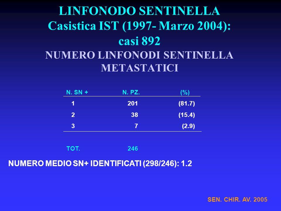LINFONODO SENTINELLA Casistica IST (1997- Marzo 2004): casi 892 NUMERO LINFONODI SENTINELLA METASTATICI N. SN +N. PZ. (%) 1 201(81.7) 2 38(15.4) 3 7 (