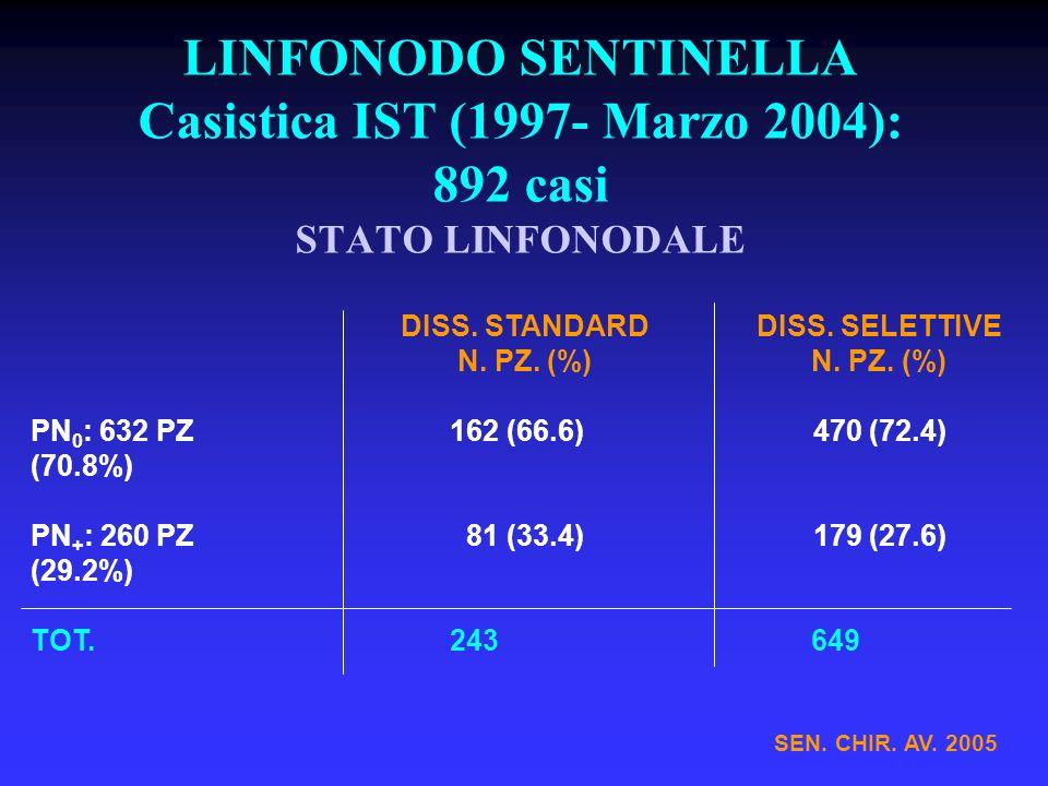 LINFONODO SENTINELLA Casistica IST (1997- Marzo 2004): 892 casi STATO LINFONODALE SEN.