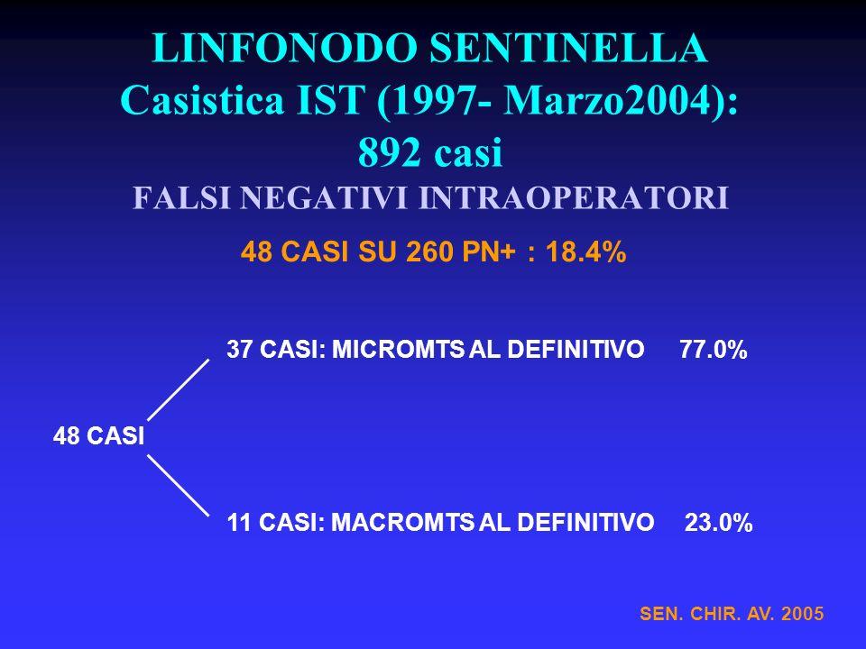 LINFONODO SENTINELLA Casistica IST (1997- Marzo2004): 892 casi FALSI NEGATIVI INTRAOPERATORI SEN. CHIR. AV. 2005 48 CASI SU 260 PN+ : 18.4% 37 CASI: M