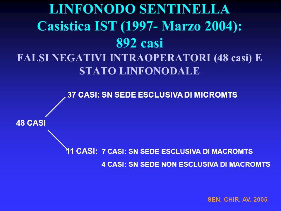 LINFONODO SENTINELLA Casistica IST (1997- Marzo 2004): 892 casi FALSI NEGATIVI INTRAOPERATORI (48 casi) E STATO LINFONODALE SEN. CHIR. AV. 2005 37 CAS