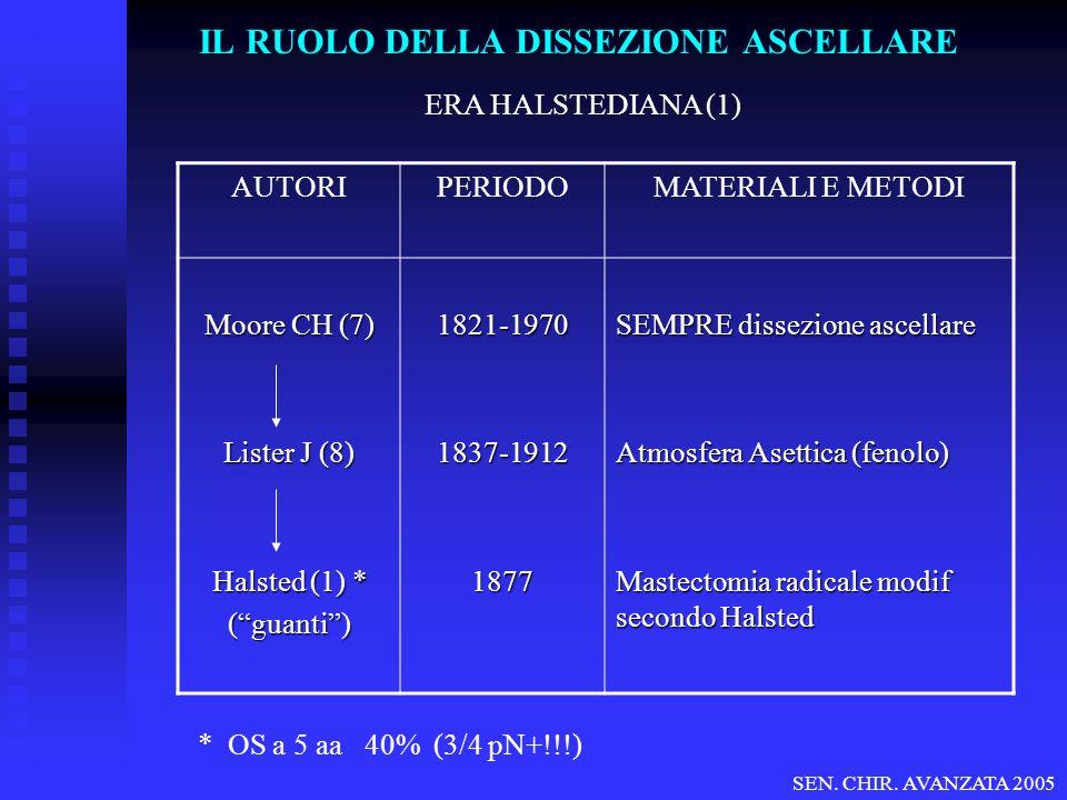 IL RUOLO DELLA DISSEZIONE ASCELLARE ERA HALSTEDIANA (1) AUTORIPERIODOMATERIALI E METODI Moore CH (7) Lister J (8) Halsted (1) * (guanti)1821-19701837-19121877 SEMPRE dissezione ascellare Atmosfera Asettica (fenolo) Mastectomia radicale modif secondo Halsted * OS a 5 aa 40% (3/4 pN+!!!) SEN.