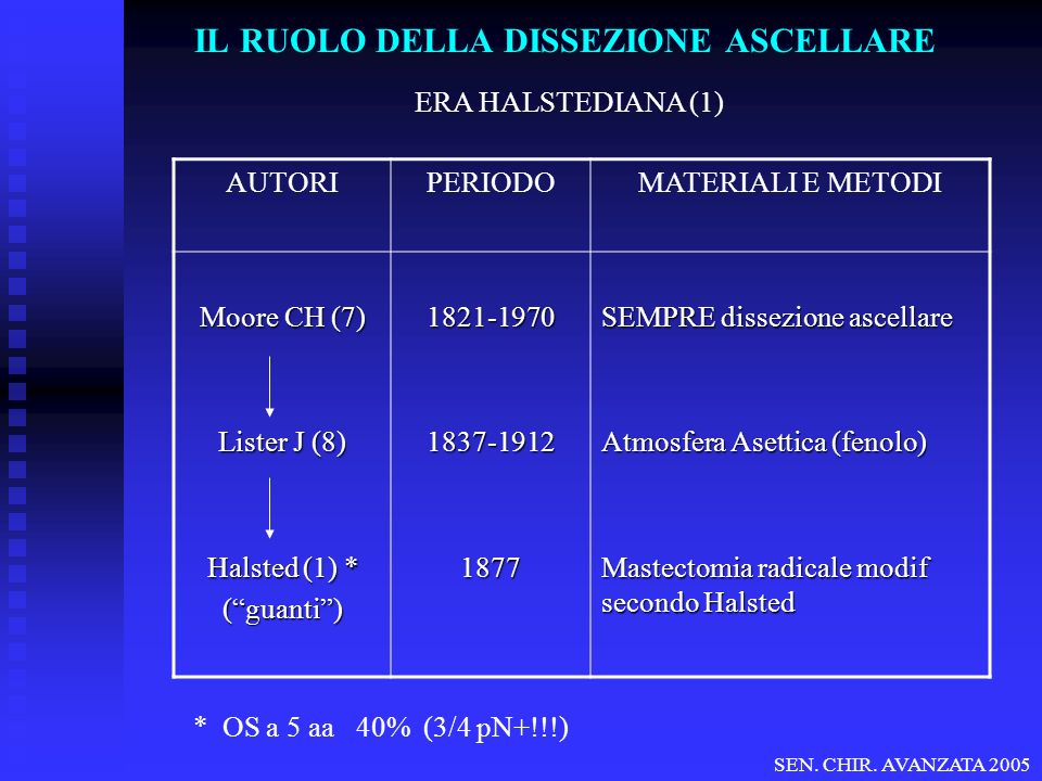 sN e trial clinici randomizzati IBCSG 23-01 (International Breast Cancer Study Group Trial 23-01) Tot.