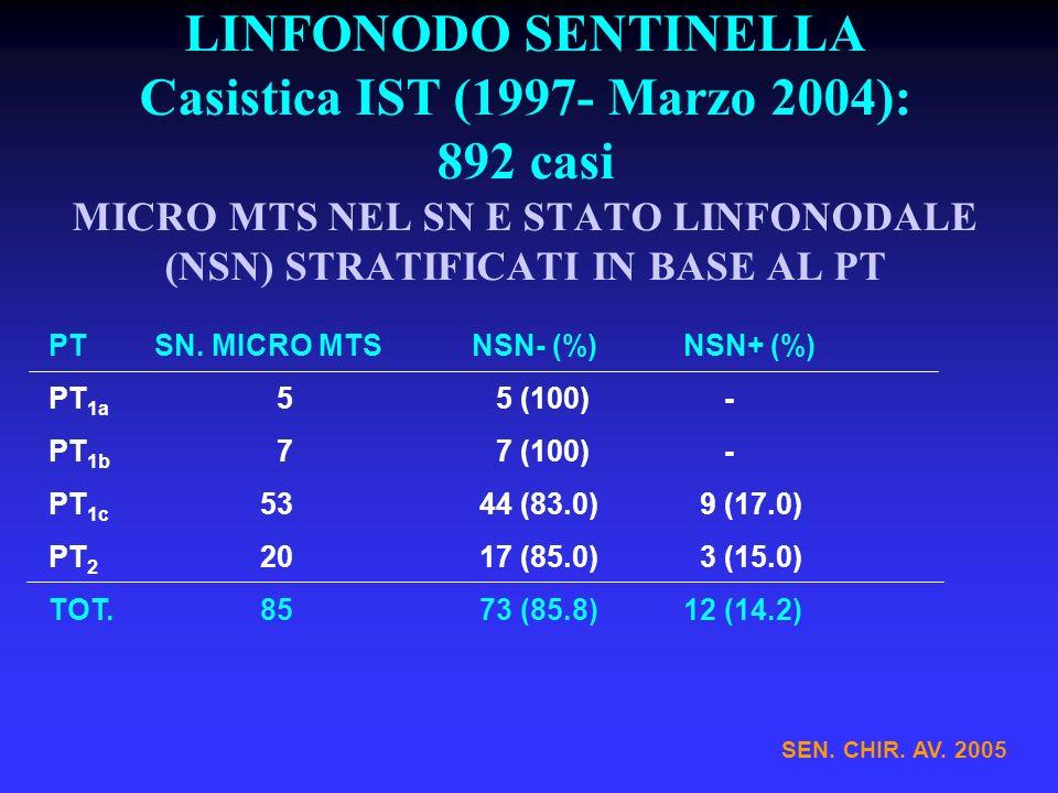 LINFONODO SENTINELLA Casistica IST (1997- Marzo 2004): 892 casi MICRO MTS NEL SN E STATO LINFONODALE (NSN) STRATIFICATI IN BASE AL PT PTSN. MICRO MTSN