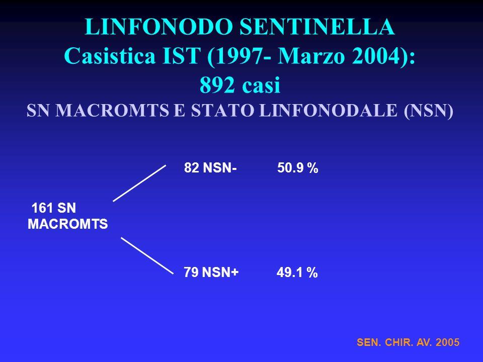 LINFONODO SENTINELLA Casistica IST (1997- Marzo 2004): 892 casi SN MACROMTS E STATO LINFONODALE (NSN) SEN.