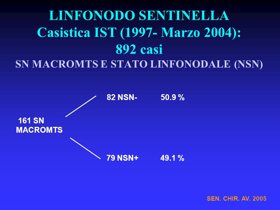 LINFONODO SENTINELLA Casistica IST (1997- Marzo 2004): 892 casi SN MACROMTS E STATO LINFONODALE (NSN) SEN. CHIR. AV. 2005 82 NSN-50.9 % 161 SN MACROMT