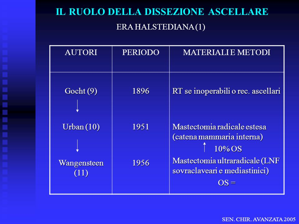 IL RUOLO DELLA DISSEZIONE ASCELLARE SIGNIFICATO PROGNOSTICO (19) OS LIVELLO ASCELLARE SEN.