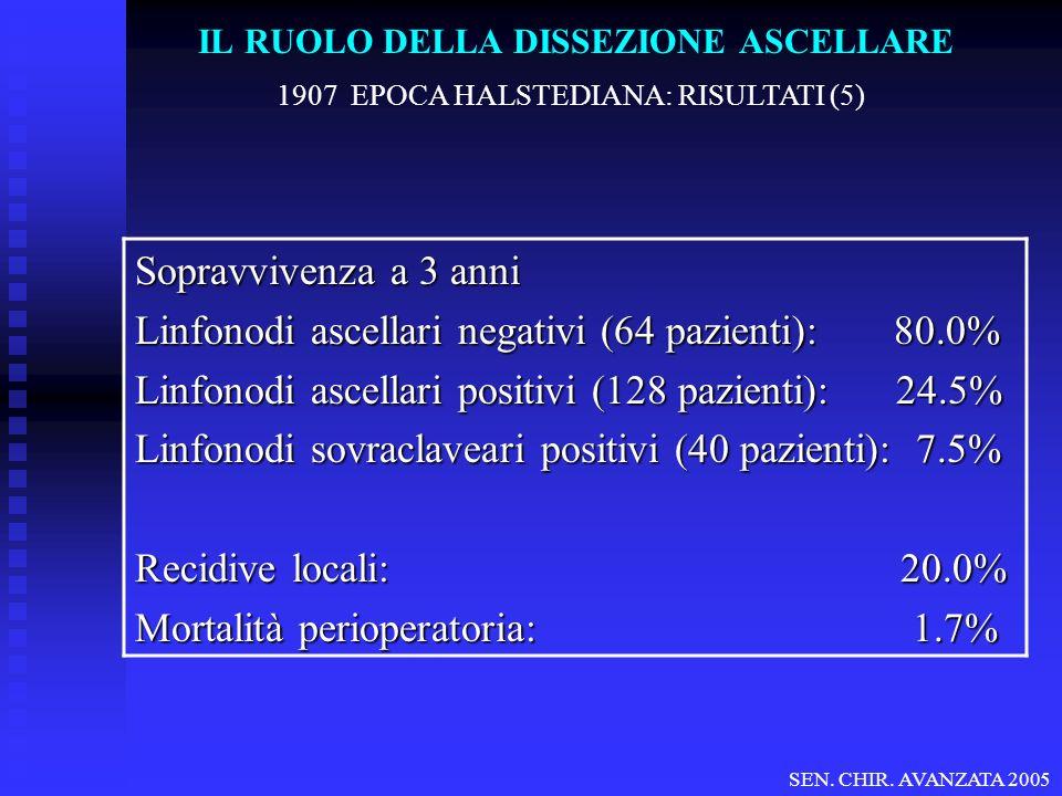 IL RUOLO DELLA DISSEZIONE ASCELLARE 1907 EPOCA HALSTEDIANA: RISULTATI (5) Sopravvivenza a 3 anni Linfonodi ascellari negativi (64 pazienti): 80.0% Linfonodi ascellari positivi (128 pazienti): 24.5% Linfonodi sovraclaveari positivi (40 pazienti): 7.5% Recidive locali: 20.0% Mortalità perioperatoria: 1.7% SEN.