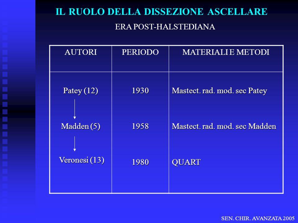 IL RUOLO DELLA DISSEZIONE ASCELLARE ERA POST-HALSTEDIANA AUTORIPERIODOMATERIALI E METODI Patey (12) Madden (5) Veronesi (13) Veronesi (13)193019581980 Mastect.