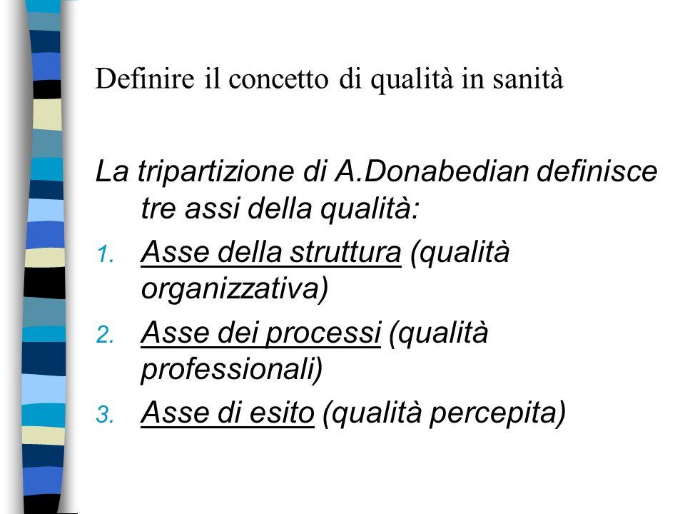 Definire il concetto di qualità in sanità La tripartizione di A.Donabedian definisce tre assi della qualità: 1. Asse della struttura (qualità organizz