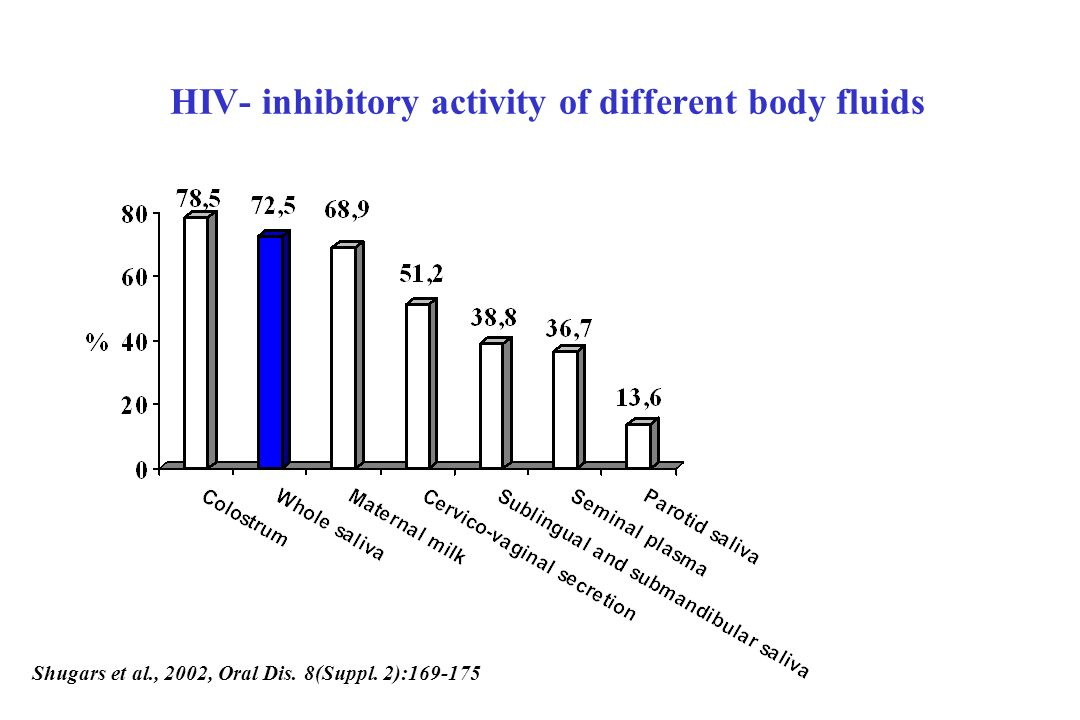 HIV- inhibitory activity of different body fluids Shugars et al., 2002, Oral Dis.