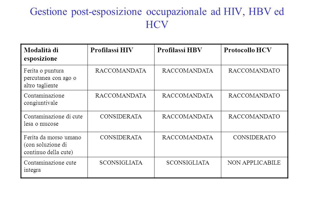 Gestione post-esposizione occupazionale ad HIV, HBV ed HCV Modalità di esposizione Profilassi HIVProfilassi HBVProtocollo HCV Ferita o puntura percuta