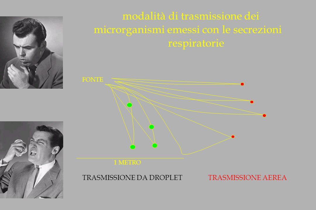 modalità di trasmissione dei microrganismi emessi con le secrezioni respiratorie FONTE 1 METRO TRASMISSIONE DA DROPLET TRASMISSIONE AEREA