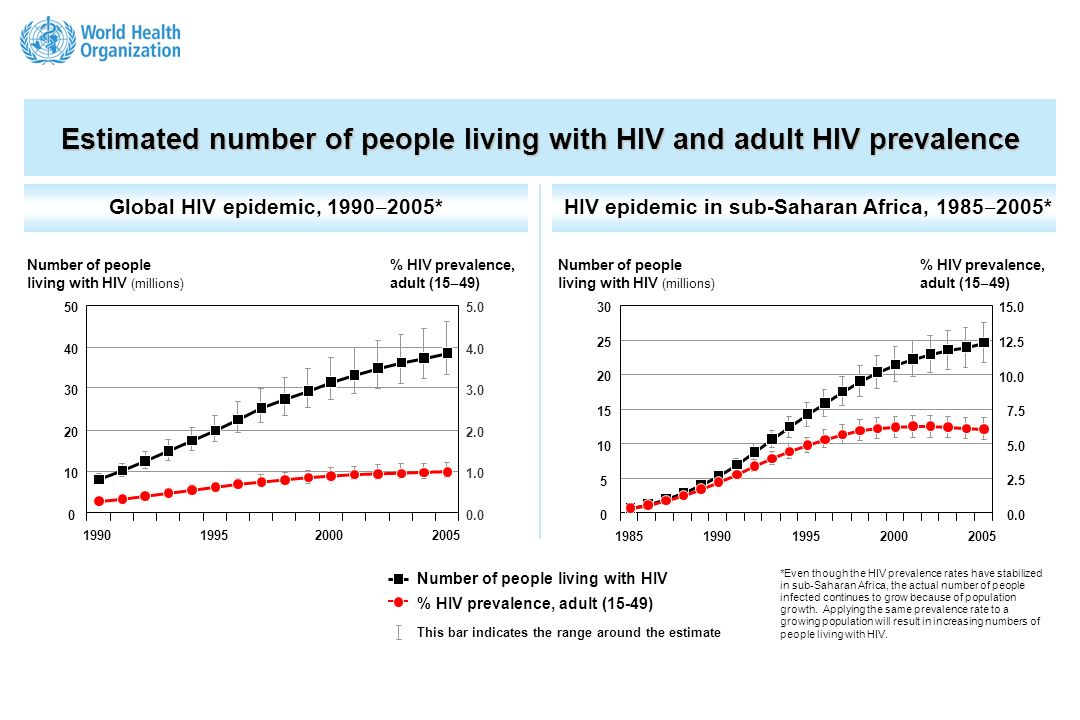 A global view of HIV infection 38.6 million people [33.4 46.0 million] living with HIV, 2005 2.4
