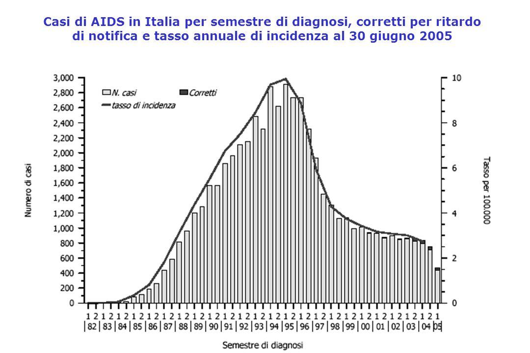 Casi di AIDS in Italia per semestre di diagnosi, corretti per ritardo di notifica e tasso annuale di incidenza al 30 giugno 2005