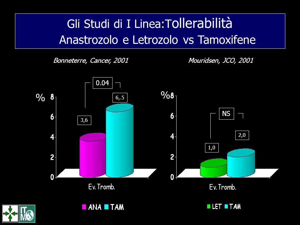 0.04 6,.5 3,6 2,0 1,0 NS Gli Studi di I Linea:T ollerabilità Anastrozolo e Letrozolo vs Tamoxifene % % Bonneterre, Cancer, 2001Mouridsen, JCO, 2001