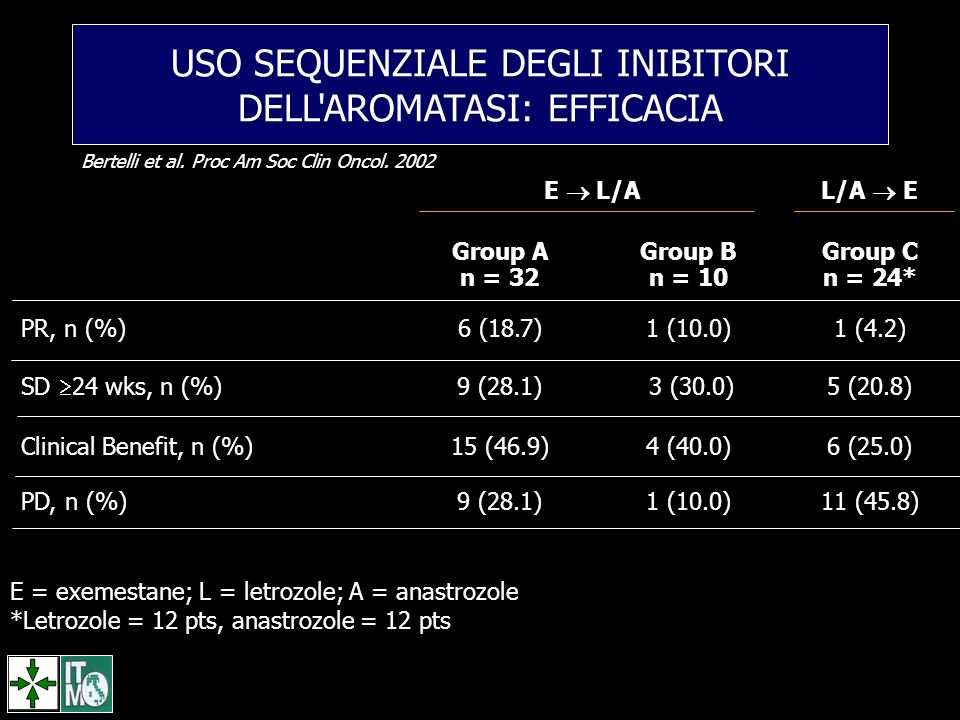 USO SEQUENZIALE DEGLI INIBITORI DELL'AROMATASI: EFFICACIA Bertelli et al. Proc Am Soc Clin Oncol. 2002 L/A EE L/A 11 (45.8)1 (10.0)9 (28.1)PD, n (%) 6