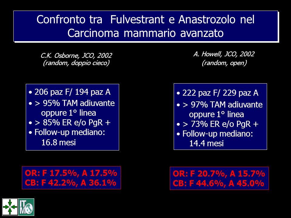 Confronto tra Fulvestrant e Anastrozolo nel Carcinoma mammario avanzato C.K. Osborne, JCO, 2002 (random, doppio cieco) 206 paz F/ 194 paz A > 95% TAM
