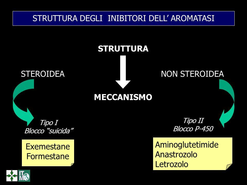 STRUTTURA DEGLI INIBITORI DELL AROMATASI STRUTTURA STEROIDEANON STEROIDEA MECCANISMO Tipo I Blocco suicida Tipo II Blocco P-450 Exemestane Formestane