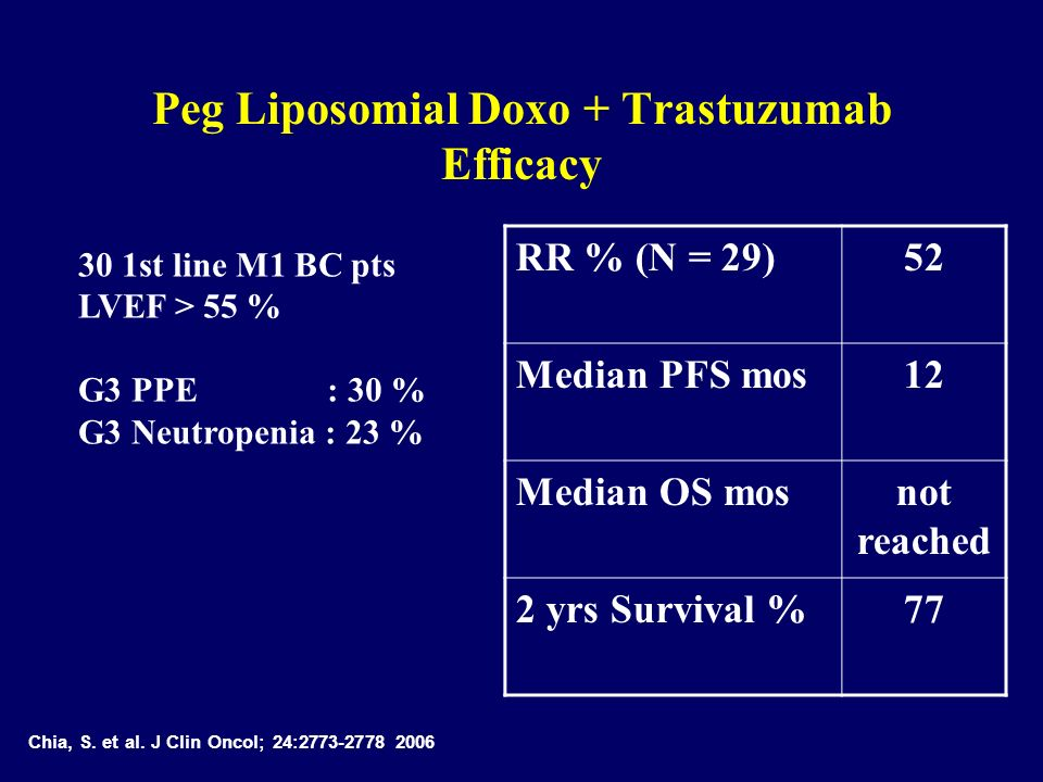 Peg Liposomial Doxo + Trastuzumab Efficacy RR % (N = 29)52 Median PFS mos12 Median OS mosnot reached 2 yrs Survival %77 Chia, S. et al. J Clin Oncol;
