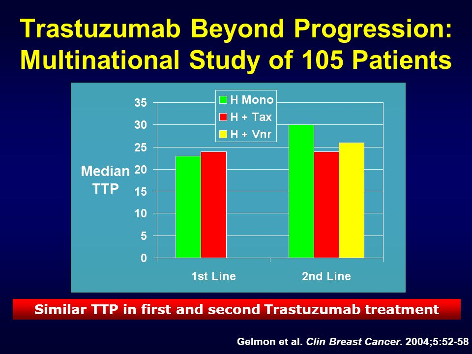 Similar TTP in first and second Trastuzumab treatment Gelmon et al. Clin Breast Cancer. 2004;5:52-58