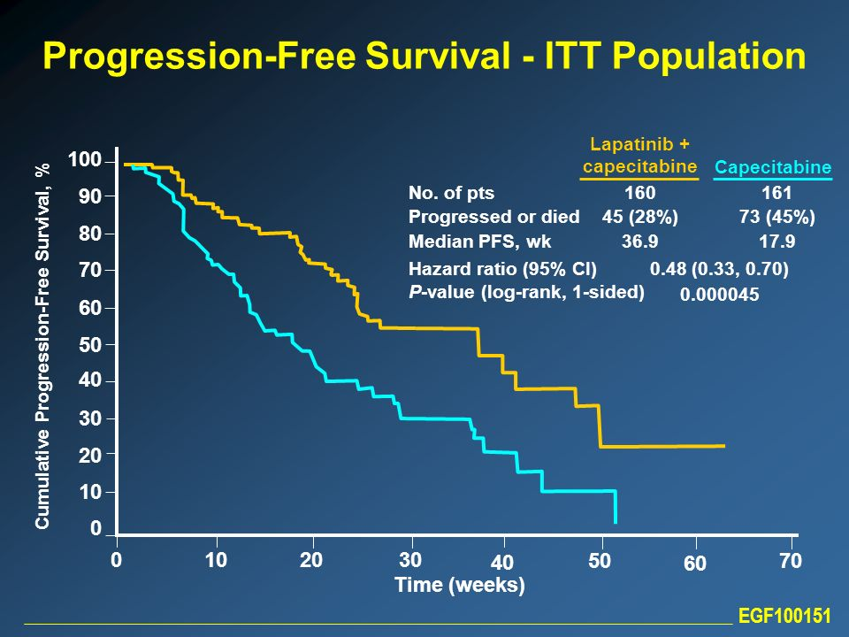 EGF100151 Time (weeks) 0 10 20 30 40 50 60 70 Cumulative Progression-Free Survival, % 0 10 20 30 40 50 60 70 80 90 100 Progression-Free Survival - ITT