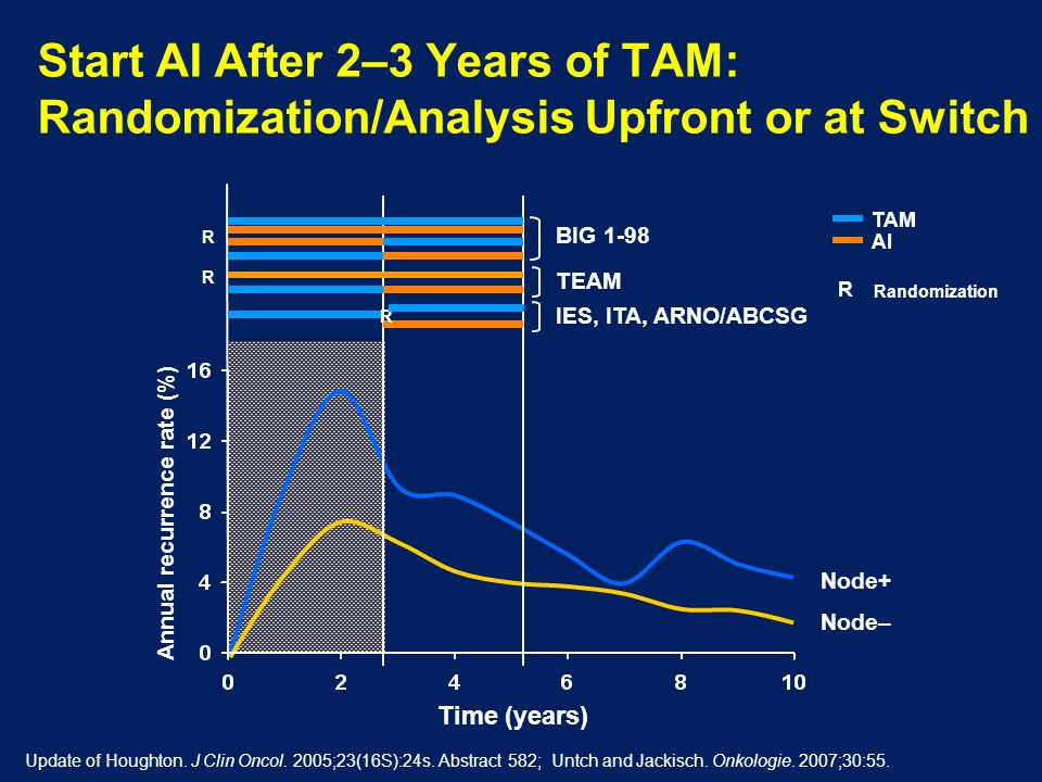 Start AI After 2–3 Years of TAM: Randomization/Analysis Upfront or at Switch Annual recurrence rate (%) Time (years) BIG 1-98 IES, ITA, ARNO/ABCSG TEA