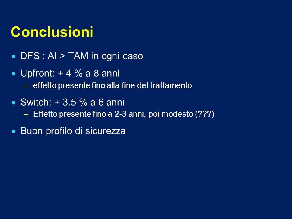 Conclusioni DFS : AI > TAM in ogni caso Upfront: + 4 % a 8 anni –effetto presente fino alla fine del trattamento Switch: + 3.5 % a 6 anni –Effetto pre