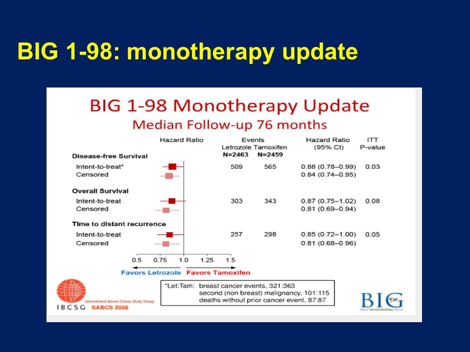 BIG 1-98: monotherapy update