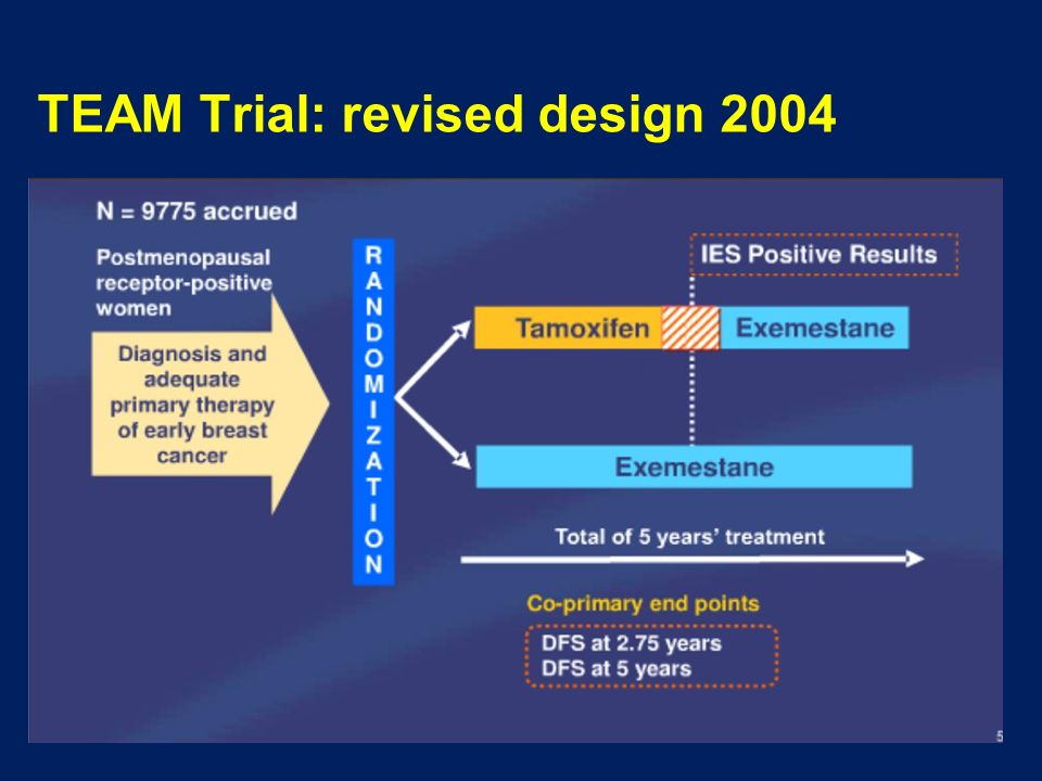 TEAM Trial: revised design 2004