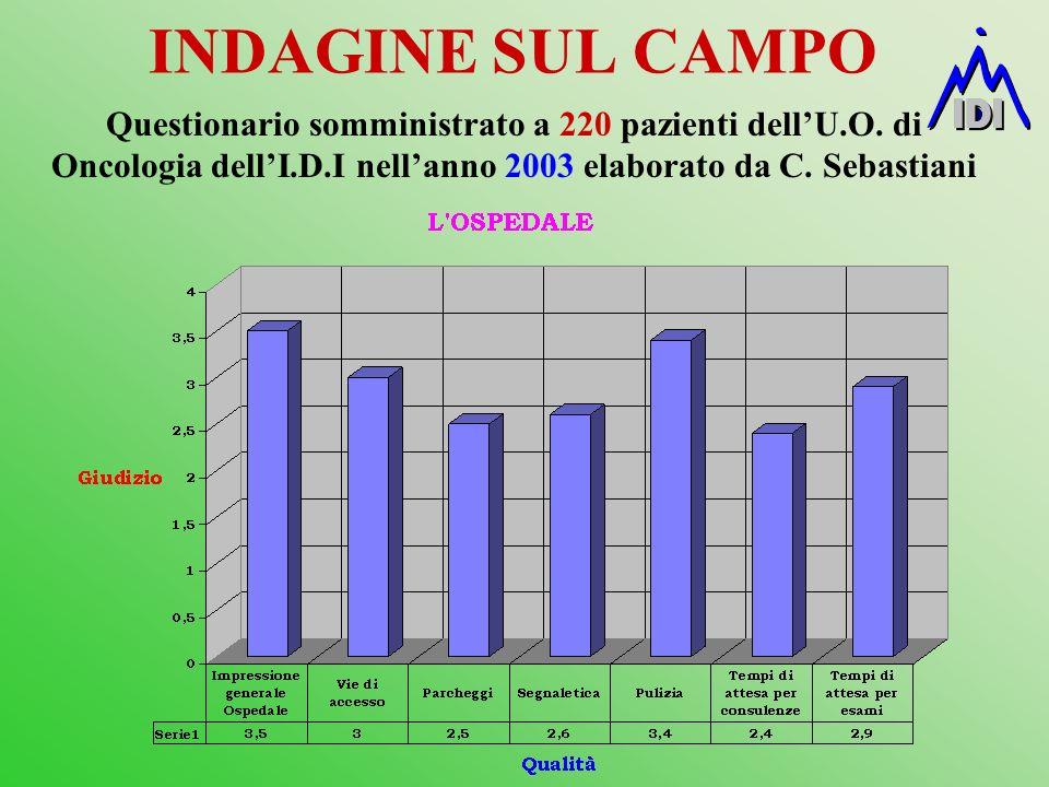 INDAGINE SUL CAMPO Questionario somministrato a 220 pazienti dellU.O. di Oncologia dellI.D.I nellanno 2003 elaborato da C. Sebastiani