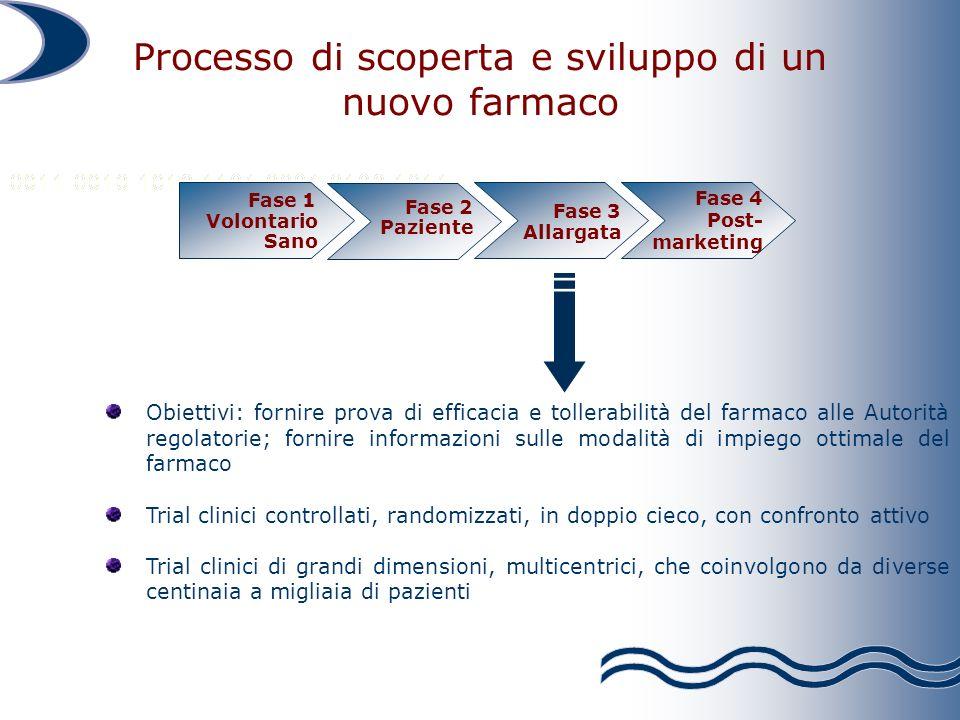 Obiettivi: fornire prova di efficacia e tollerabilità del farmaco alle Autorità regolatorie; fornire informazioni sulle modalità di impiego ottimale d