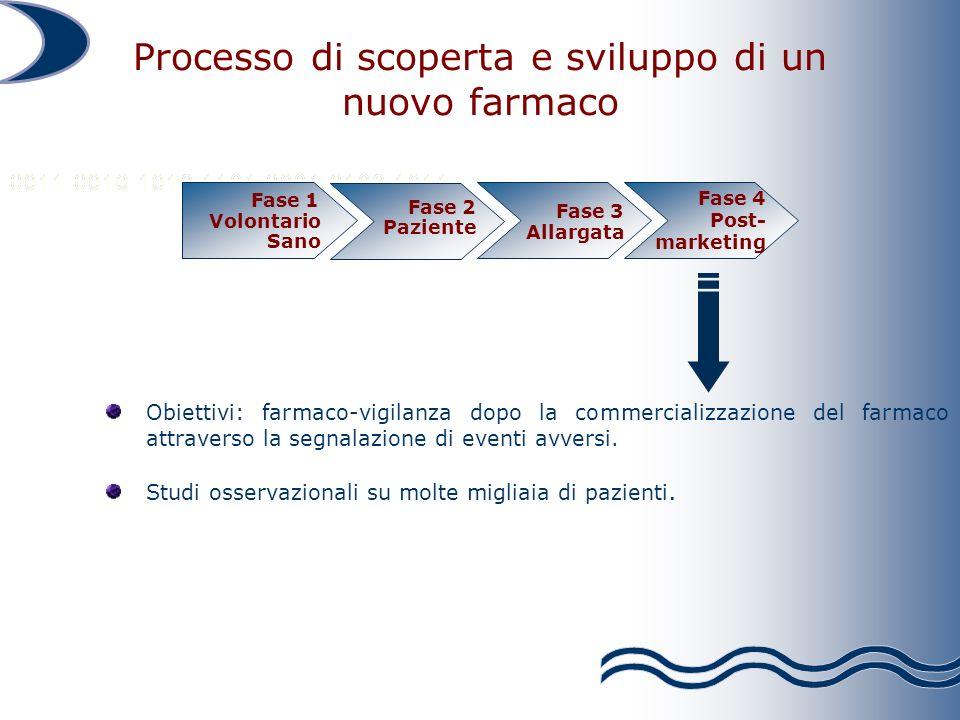 Obiettivi: farmaco-vigilanza dopo la commercializzazione del farmaco attraverso la segnalazione di eventi avversi. Studi osservazionali su molte migli