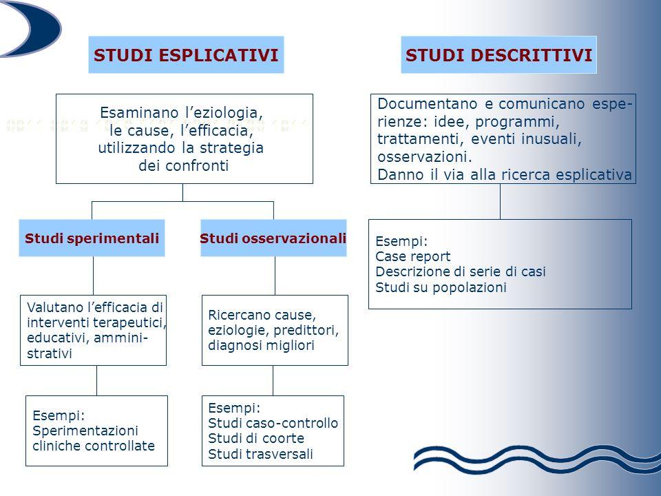 STUDI ESPLICATIVISTUDI DESCRITTIVI Studi sperimentaliStudi osservazionali Valutano lefficacia di interventi terapeutici, educativi, ammini- strativi R