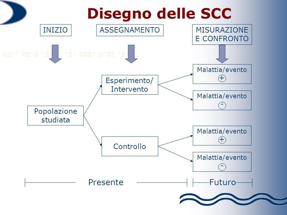Malattia/evento + Malattia/evento - Malattia/evento + Malattia/evento - MISURAZIONE E CONFRONTO Disegno delle SCC Popolazione studiata INIZIO Esperimento/ Intervento Controllo ASSEGNAMENTO FuturoPresente