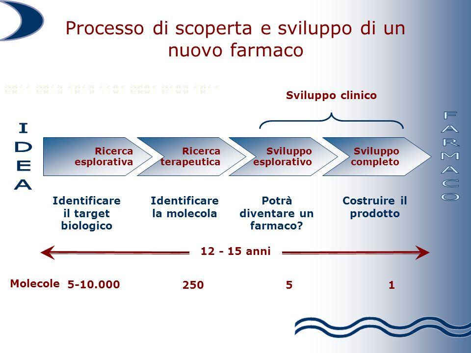 Identificare la molecola Identificare il target biologico Potrà diventare un farmaco.