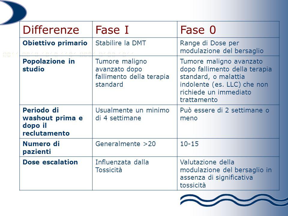 DifferenzeFase IFase 0 Obiettivo primarioStabilire la DMTRange di Dose per modulazione del bersaglio Popolazione in studio Tumore maligno avanzato dopo fallimento della terapia standard Tumore maligno avanzato dopo fallimento della terapia standard, o malattia indolente (es.