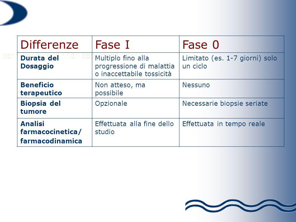 DifferenzeFase IFase 0 Durata del Dosaggio Multiplo fino alla progressione di malattia o inaccettabile tossicità Limitato (es. 1-7 giorni) solo un cic