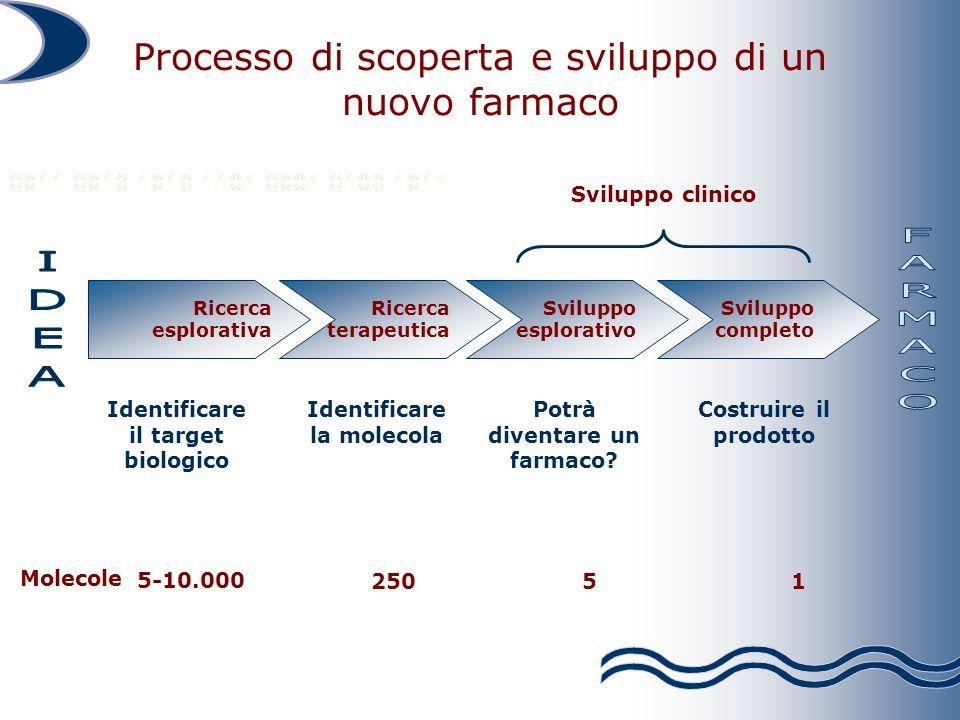 Ricerca terapeutica Identificare la molecola Ricerca esplorativa Identificare il target biologico Sviluppo esplorativo Potrà diventare un farmaco? Svi