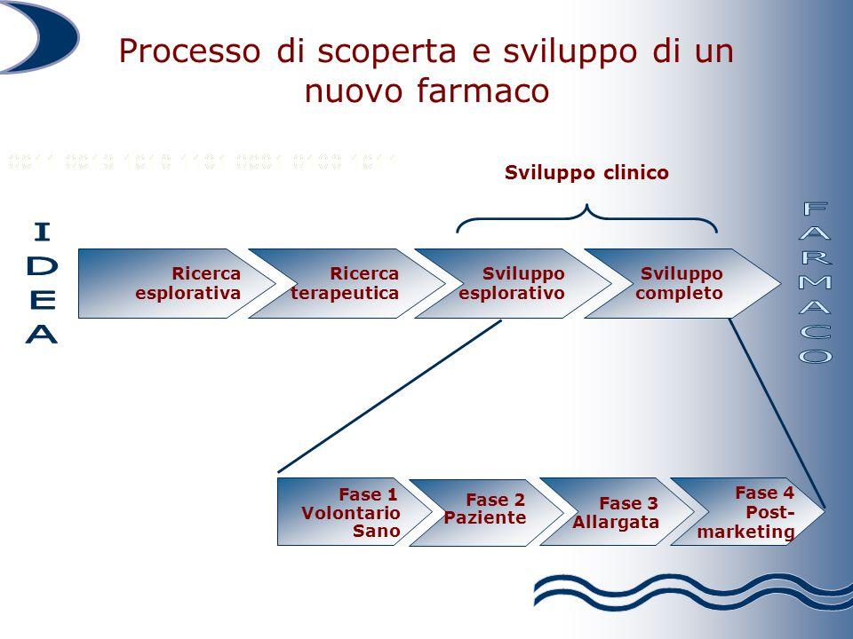Sviluppo clinico Processo di scoperta e sviluppo di un nuovo farmaco Fase 4 Post- marketing Fase 2 Paziente Fase 1 Volontario Sano Fase 3 Allargata Ricerca terapeutica Ricerca esplorativa Sviluppo esplorativo Sviluppo completo