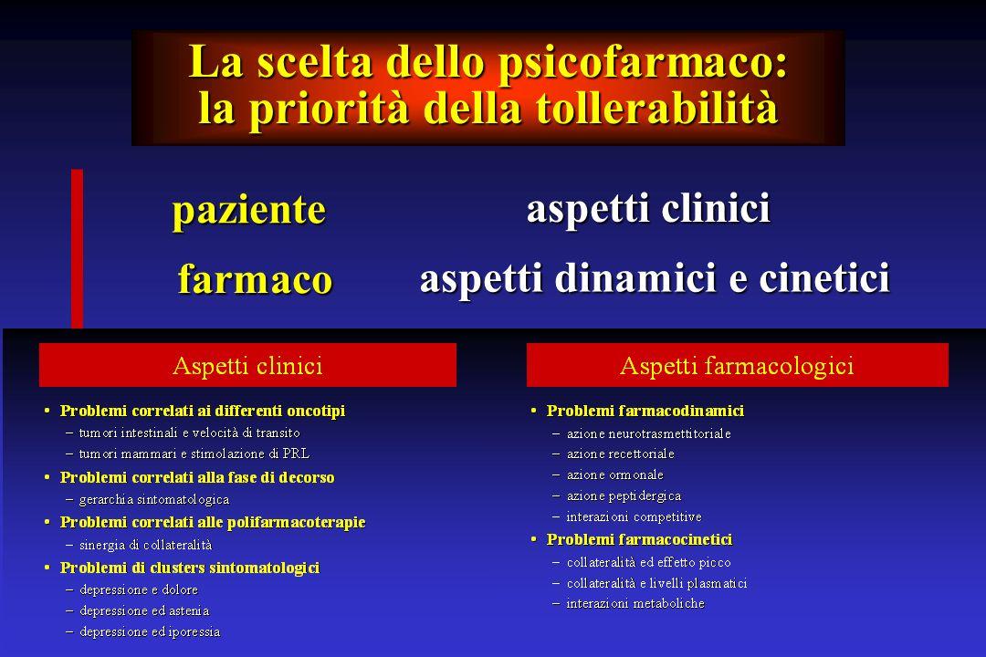 La scelta dello psicofarmaco: la priorità della tollerabilità paziente farmaco aspetti clinici aspetti dinamici e cinetici