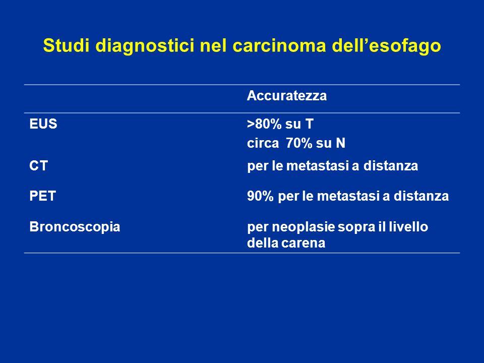 Studi diagnostici nel carcinoma dellesofago Accuratezza EUS>80% su T circa 70% su N CTper le metastasi a distanza PET90% per le metastasi a distanza B