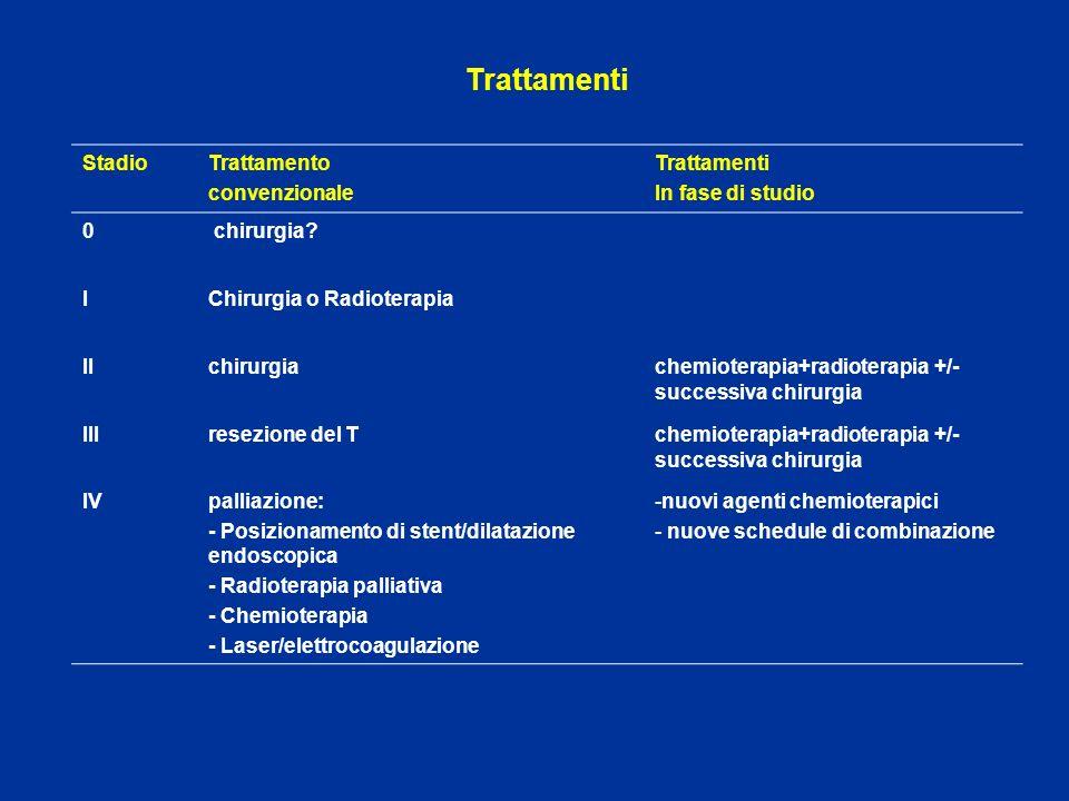 Trattamenti StadioTrattamento convenzionale Trattamenti In fase di studio 0 chirurgia? IChirurgia o Radioterapia IIchirurgiachemioterapia+radioterapia