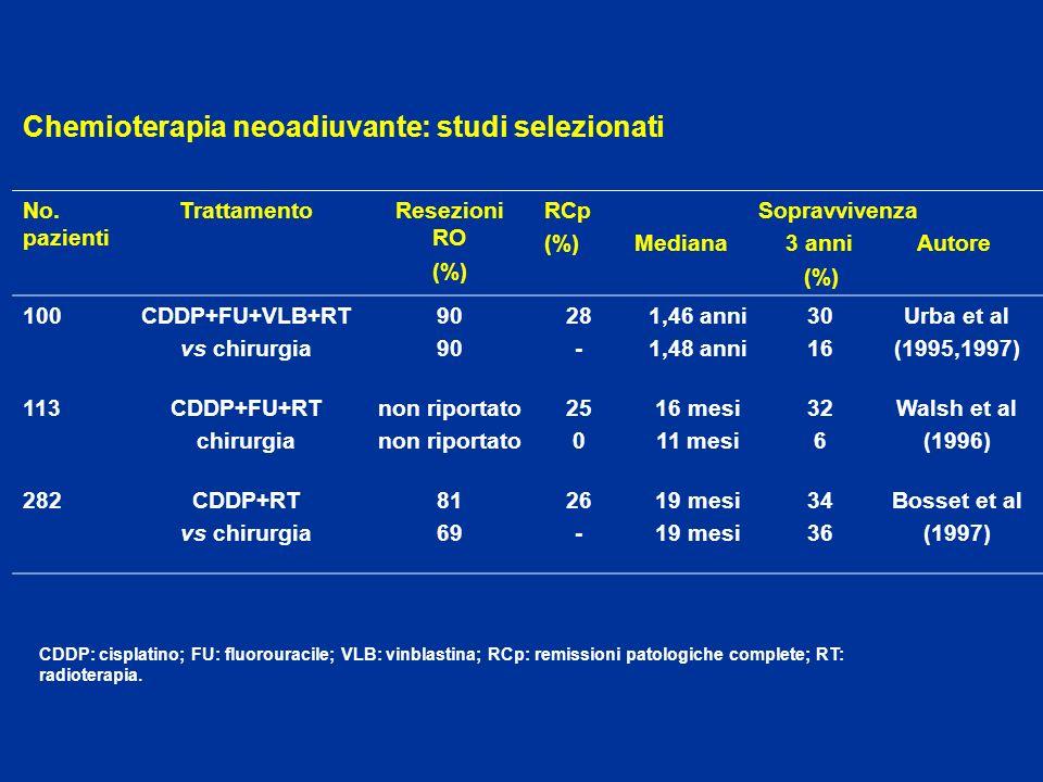 Chemioterapia neoadiuvante: studi selezionati No. pazienti TrattamentoResezioni RO (%) RCp (%) Sopravvivenza Mediana 3 anni Autore (%) 100CDDP+FU+VLB+