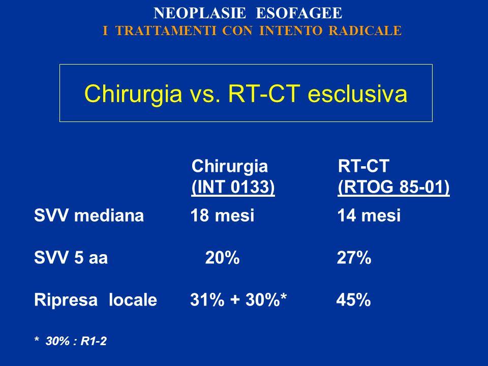 Chirurgia vs. RT-CT esclusiva ChirurgiaRT-CT (INT 0133)(RTOG 85-01) SVV mediana 18 mesi 14 mesi SVV 5 aa 20% 27% Ripresa locale 31% + 30%* 45% * 30% :