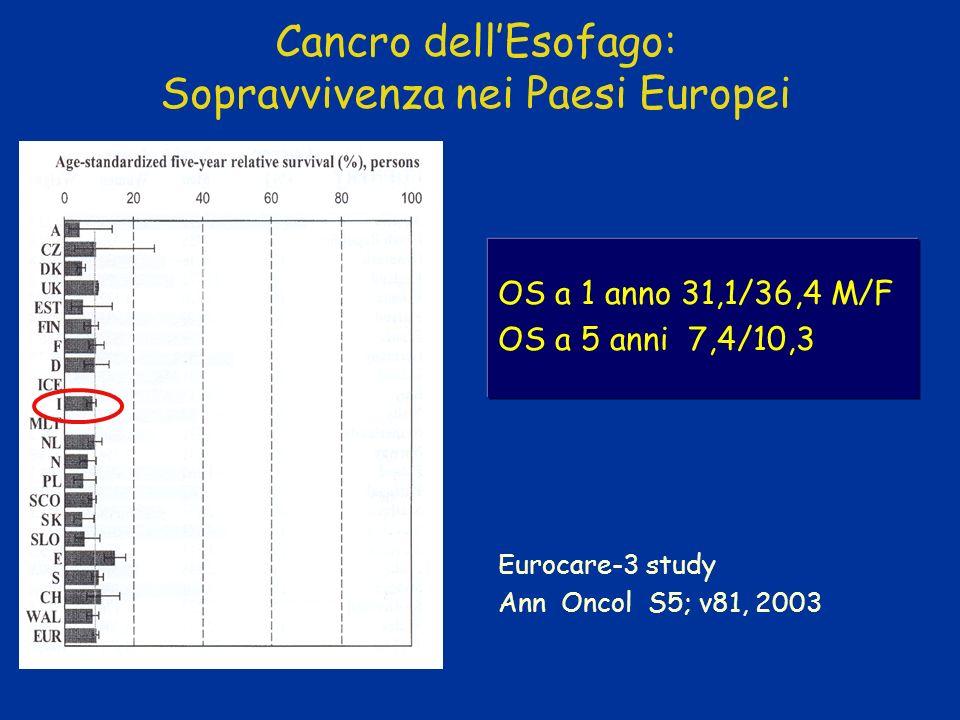Cancro dellEsofago: Sopravvivenza nei Paesi Europei OS a 1 anno 31,1/36,4 M/F OS a 5 anni 7,4/10,3 Eurocare-3 study Ann Oncol S5; v81, 2003