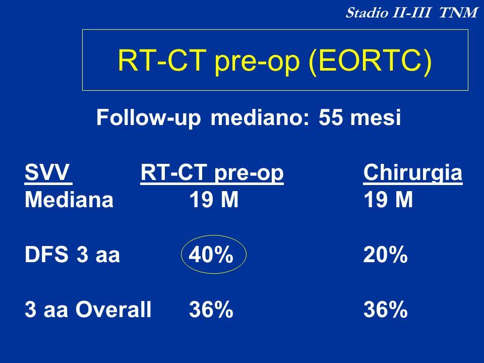 Follow-up mediano: 55 mesi SVV RT-CT pre-opChirurgia Mediana 19 M19 M DFS 3 aa 40%20% 3 aa Overall 36%36% RT-CT pre-op (EORTC) Stadio II-III TNM